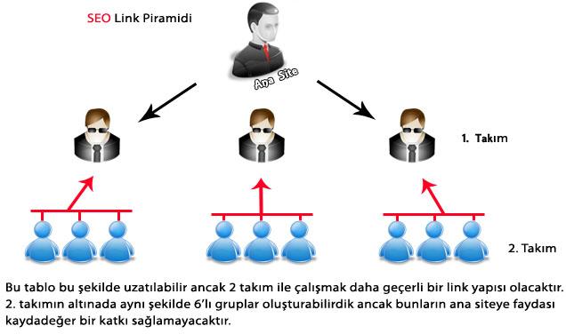 Link Piramitleri Yapısı